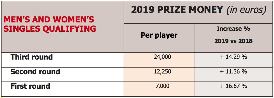 Roland-Garros 2019: the new prize money unveiled - Roland