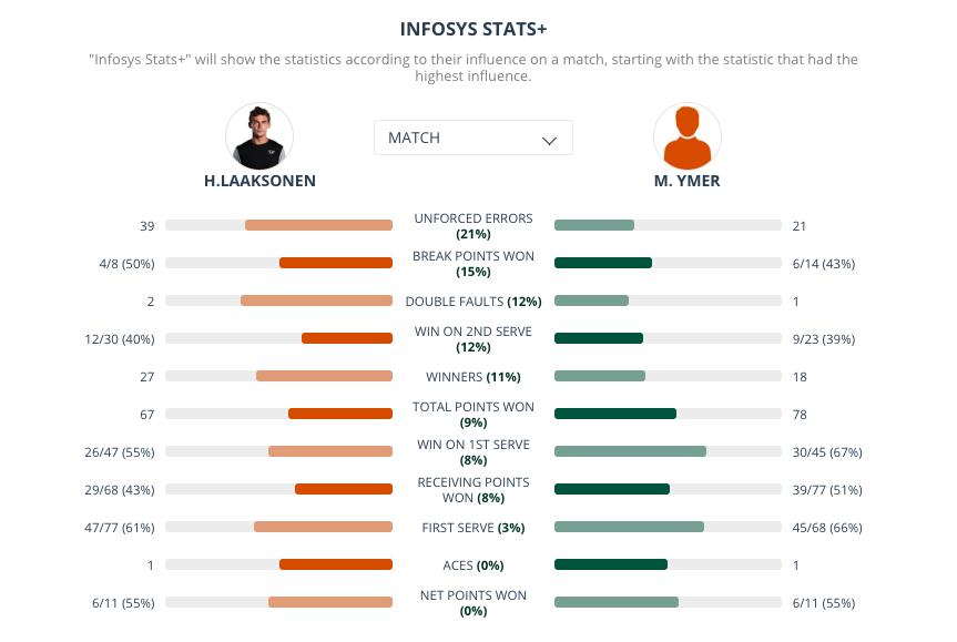Ymer-Laaksonen Infosys Stats+