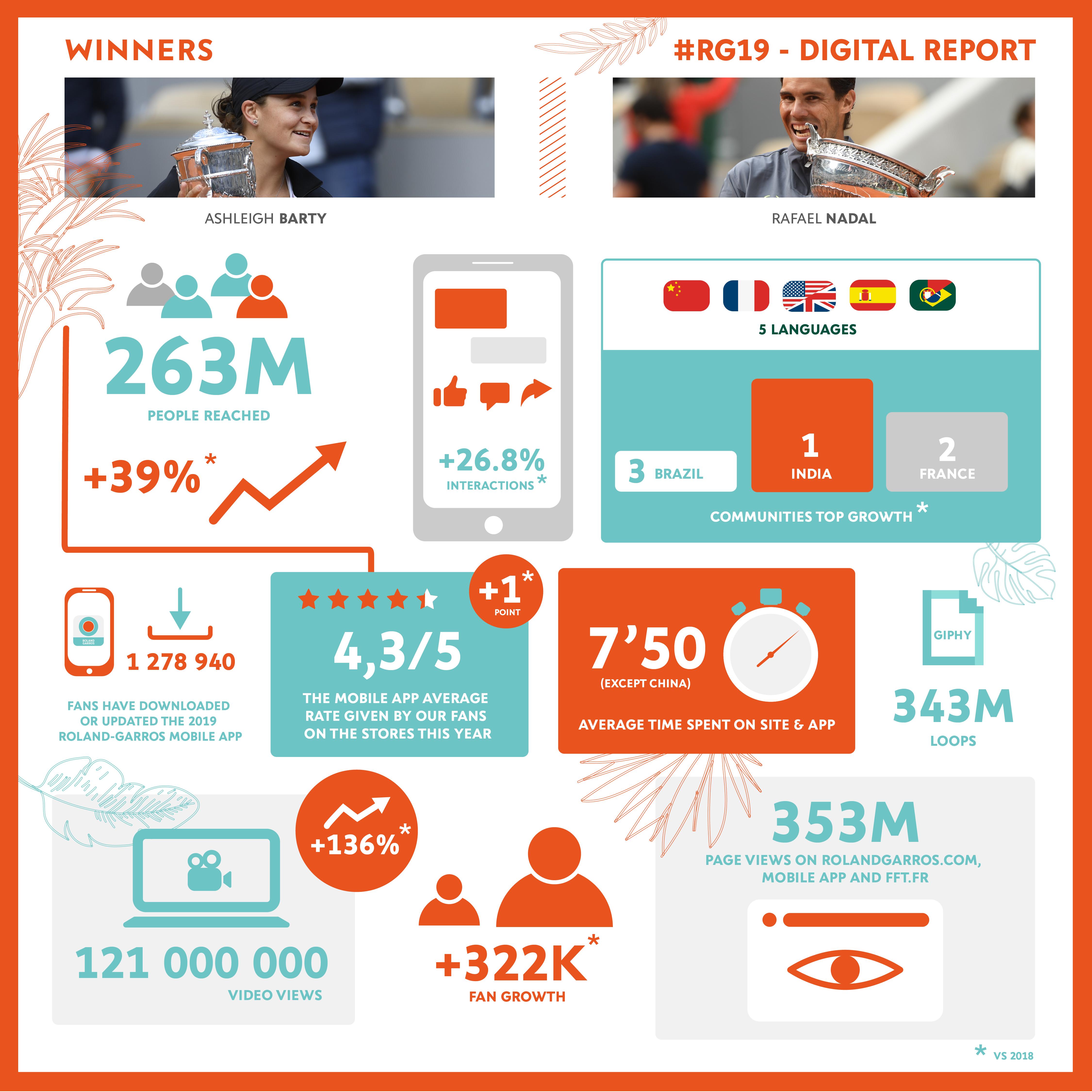 Infography Digital Report RG19