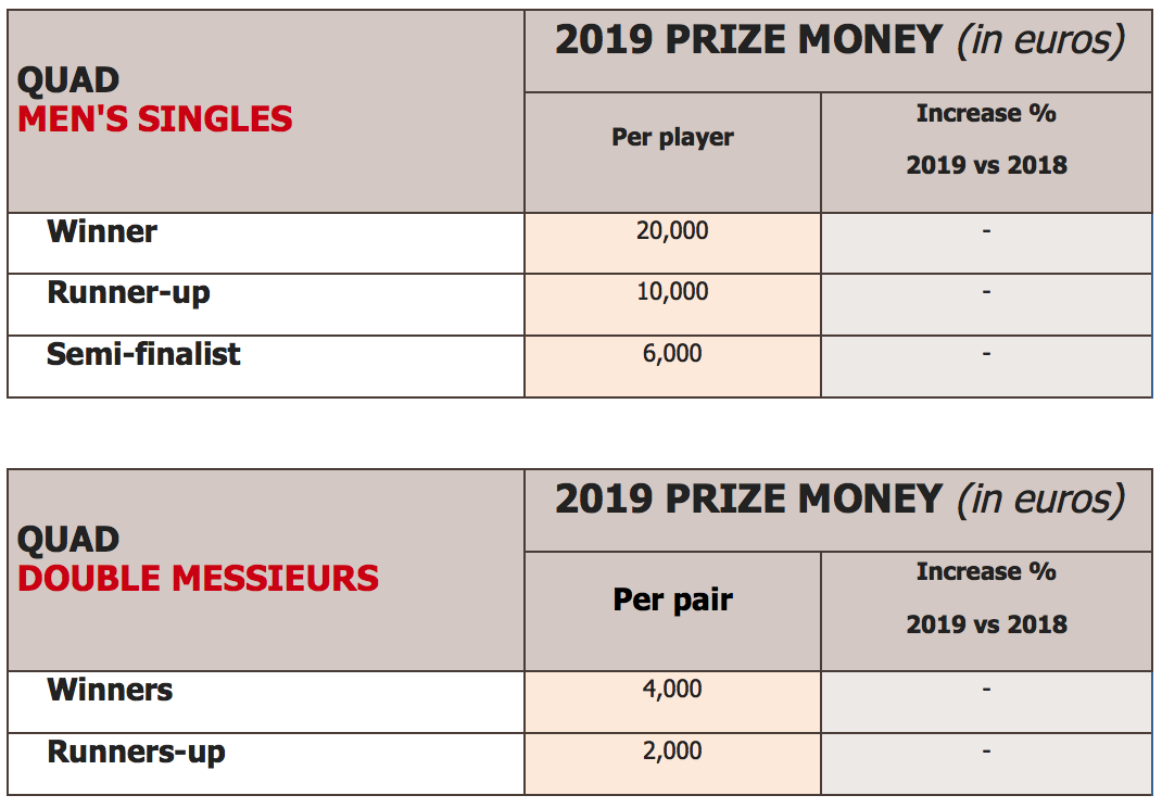 Roland-Garros 2019-prize money quad